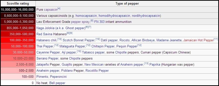Pepper Spray table