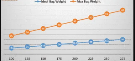Target-Bug-Out-Bag-Weight-Chart