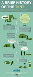 The history of the tent