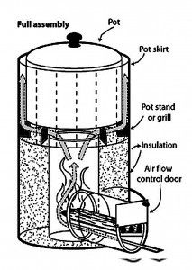 A Rocket Stove: How It Works